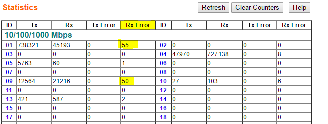 Rx errors piling up after only a few minutes of traffic
